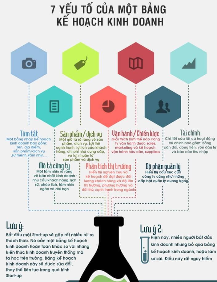 cấu trúc của 1 bản kế hoạch kinh doanh